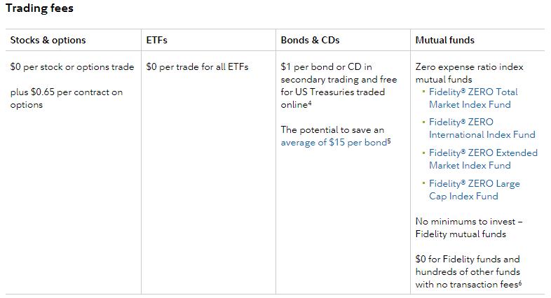 Fidelity trading fees