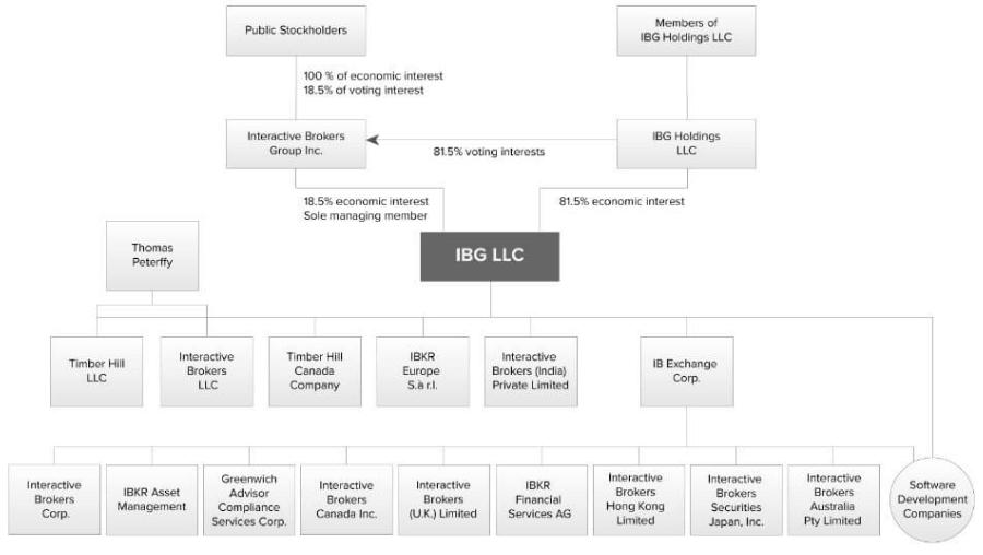 Interactive Brokers corporate structure
