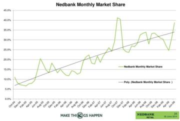 nedbank online share trading